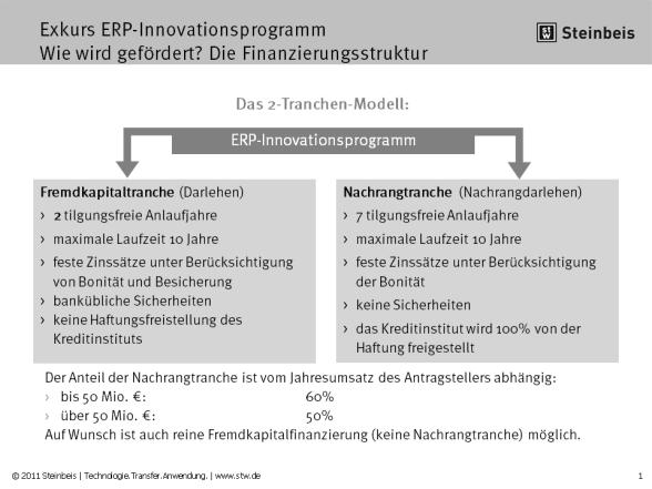 Das 2-Tranchen-Modell des ERP-Innovationsprogramms