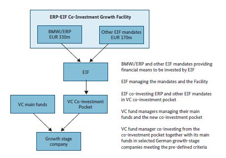 ERP EIF-Wachstumsfazilität
